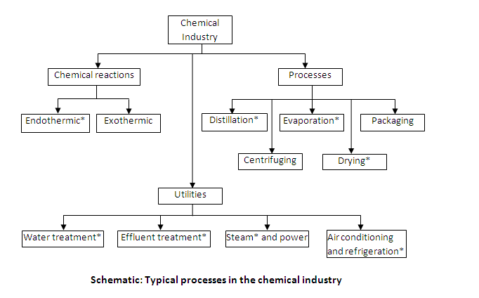 clique chemical industry