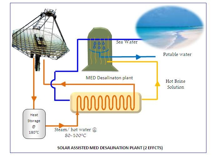 Potential Application Of Arun Solar Thermal Technology In