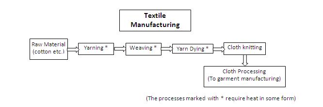 scouring process of cotton fabric pdf