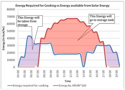clique solar energy required for cooking